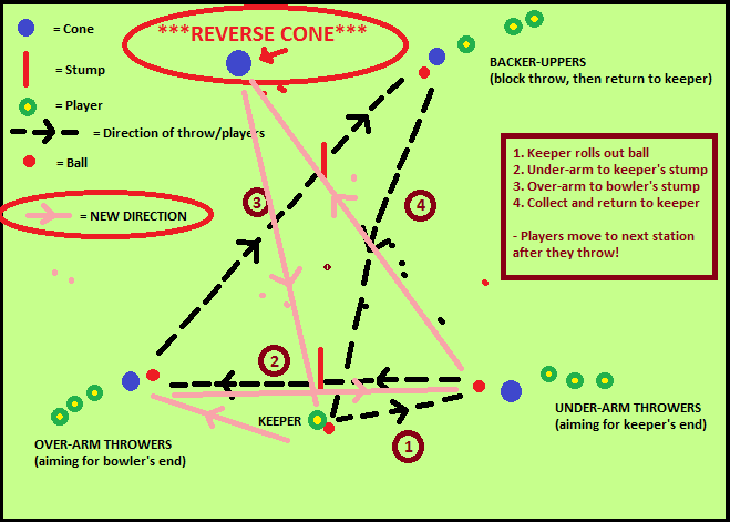 reverse triangles