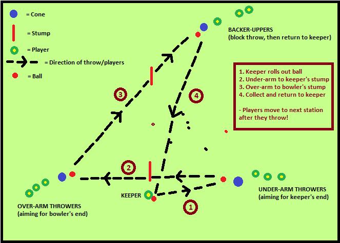 triangle drill diagram