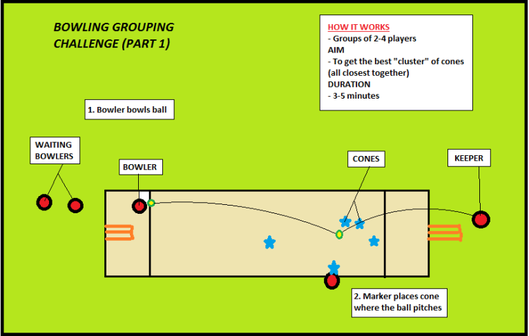 bowling grouping challenge 1