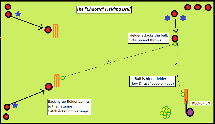 chaos fielding process