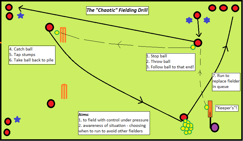 chaos fielding stage 2