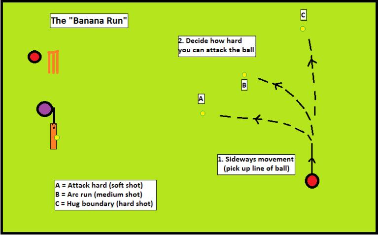 fielding banana run