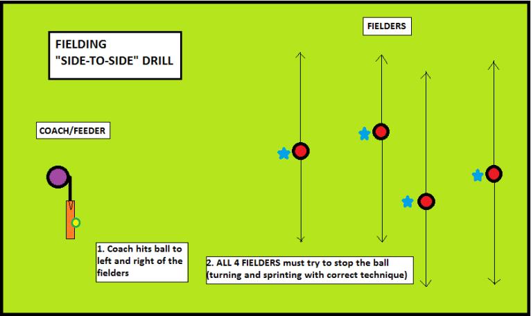 fielding side-to-side